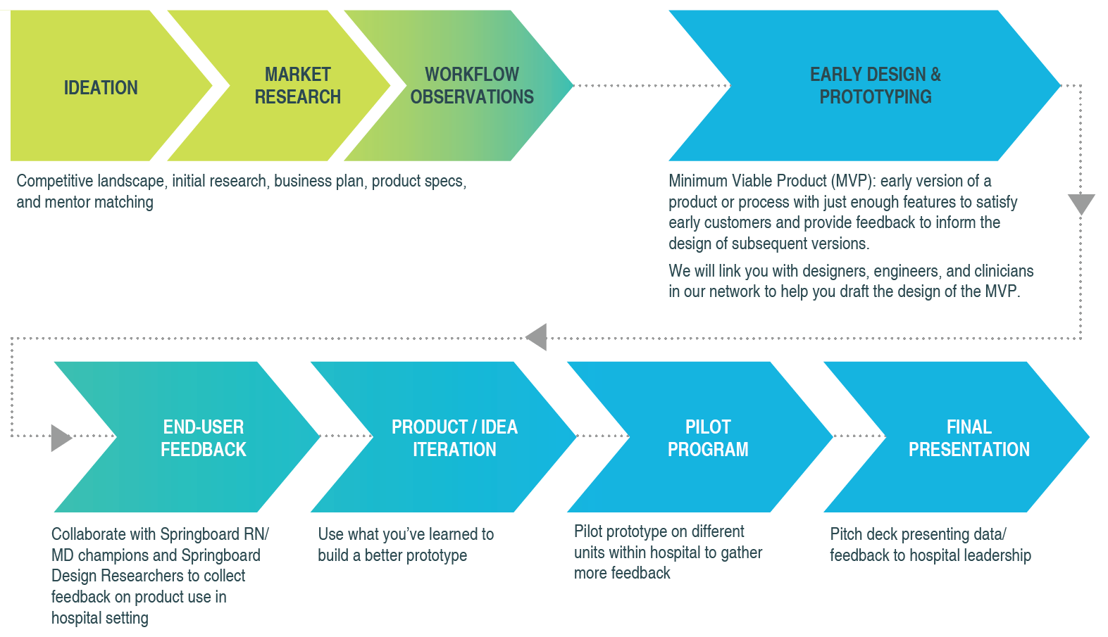 Moving Ideas Forward: Key Milestones